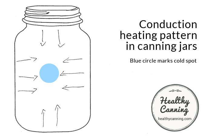 Conduction heating pattern in canning jars during processing