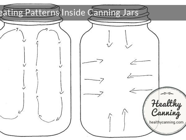 Heating patterns inside jars