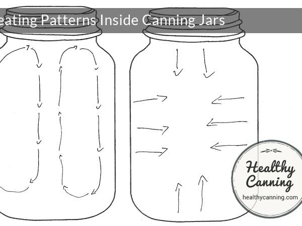 Heating patterns inside jars