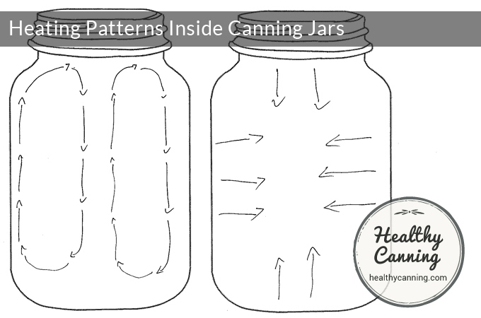 Heating patterns in canning jars during processing