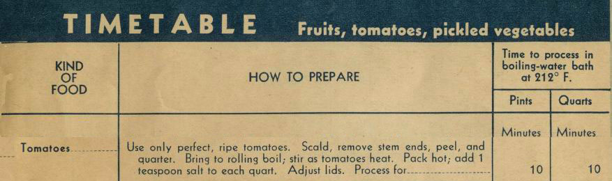 Bureau of Human Nutrition and Home Economics. Home Canning of Fruits and Vegetables - AWI 93. Washington: USDA. May 1944. Page 13.