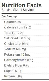 zucchin-bread-butter-nutrition-sugar-salt